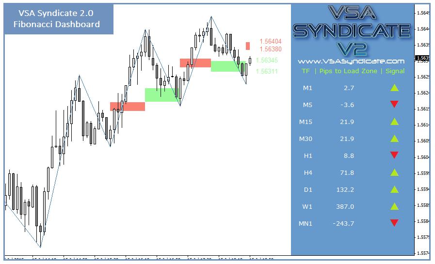 Forex Stocks Penny Stocks Trading Software Indicators VSA Syndicate Fibonacci Dashboard